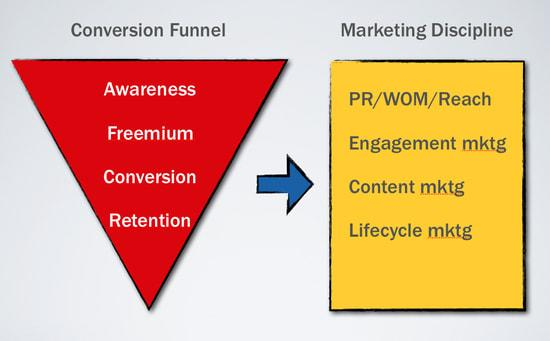 Matching Marketing Tactics to The Sales Funnel