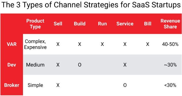 The 3 Types of Channel Strategies for SaaS Startups