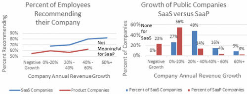 Company Culture Drives SaaS Growth