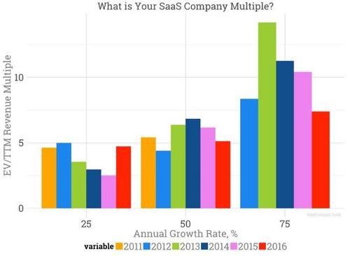 How Much is Your SaaS Startup Worth?