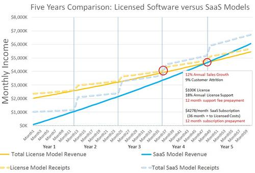 SaaS Revenue Models Win in the Long Run